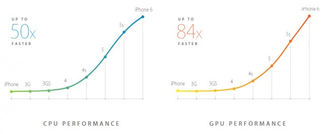 iPhone 6 A8 SoC CPU and GPU performance graph
