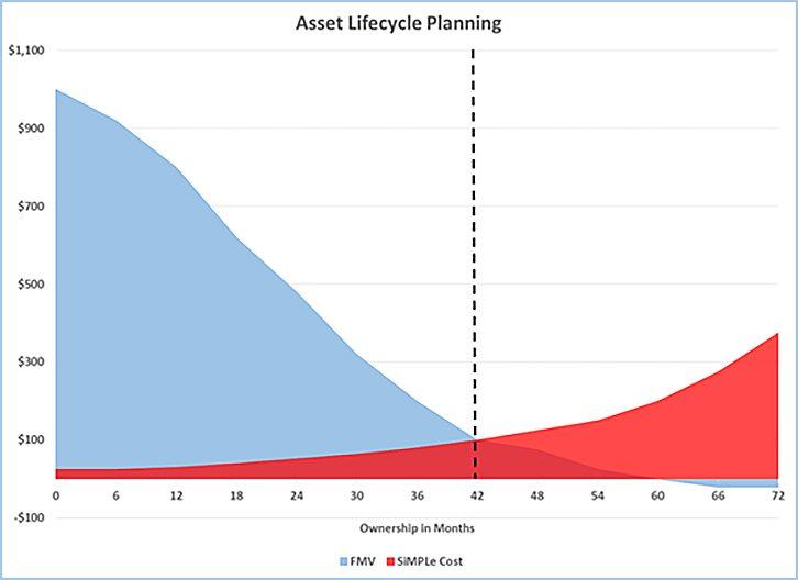 Maintenance Cost vs Asset Replacement Value RAV