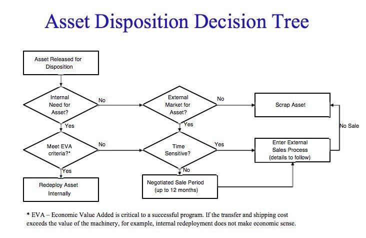 Asset Disposition Decision Tree