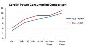 Core M power comparison