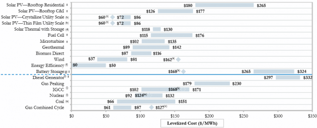 Unsubsidized power costs