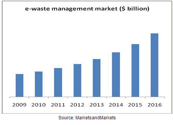 E-Waste to Exceed 93.5 Million Tons Annually
