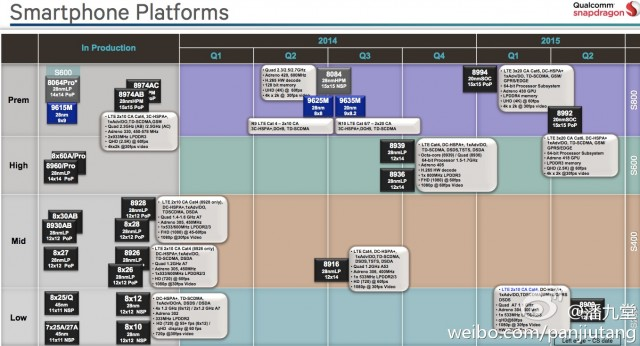 Qualcomm's 2015 roadmap