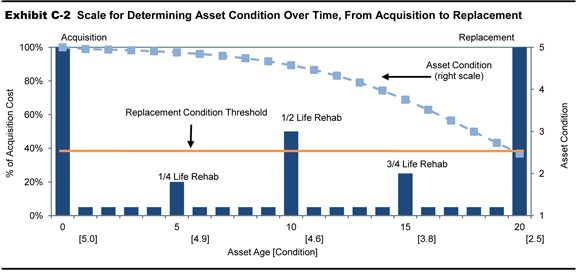 Replacement Asset Value