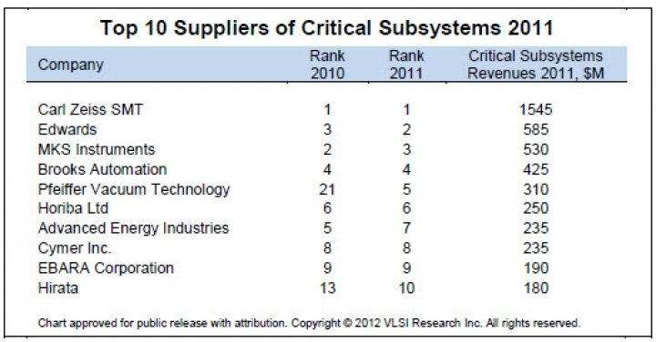 Top 10 Critical Subsystems Suppliers for 2014