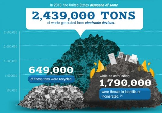 What's Going On with Electronic Waste?