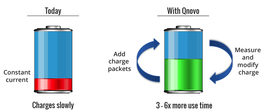 Qnovo closed-loop lithium-ion battery charging method