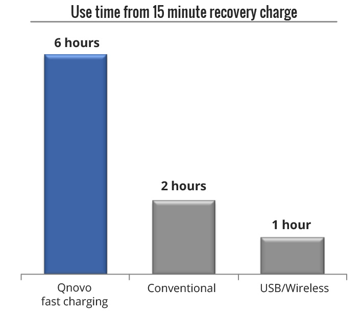 qnovo-six-hours-15-minutes-graph-charging