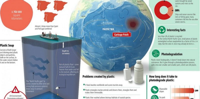 What is the Great Pacific Ocean Garbage Patch?